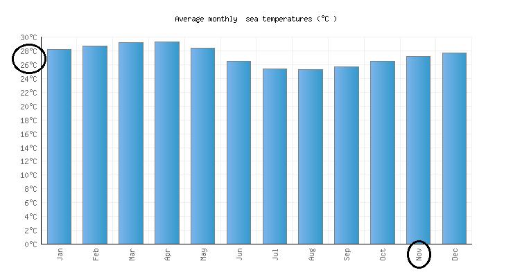 Condiciones climáticas en Noviembreen Cancún