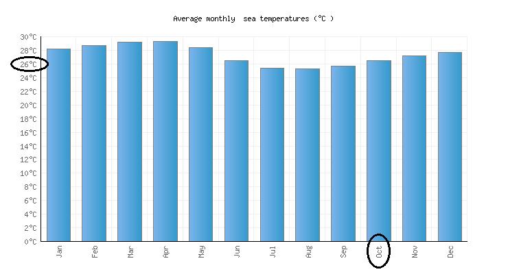 Condiciones climáticas en Octubreen Cancún