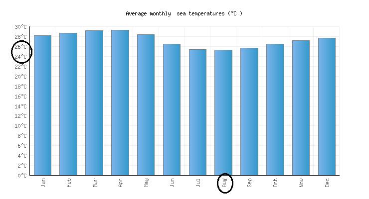 Condições climáticas no mês de agosto em Cancún